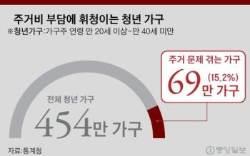 """청년 69만 가구 """"주거 문제 고통""""…전월세 감당 못해 허리 휜다"""