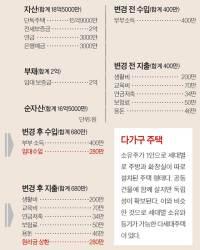 [반퇴시대 재산리모델링] 50대 <!HS>비정규직<!HE> 회사원, 단독주택 활용 고민