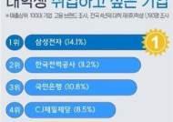 대학생 취업 선호 기업 2위 '한국전력공사'…1위는?