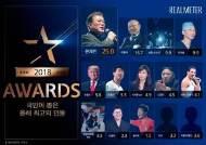 박항서 올해의 최고인물 2위, 손흥민은 6위
