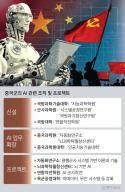 중국 AI, 미 항공모함 겨냥 '벌떼' 작전 노린다