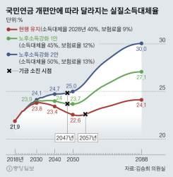 [단독] <!HS>국민연금<!HE> 소득대체율 50%로 올려도 실질대체율은 25%뿐