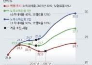 [단독] 국민연금 소득대체율 50%로 올려도 실질대체율은 25%뿐