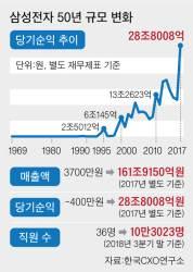 '50세 <!HS>삼성전자<!HE>'…매출 437만배, 고용 2800배 컸다