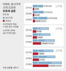 공시가 1년 새 3억 상승…강북도 보유세 쇼크