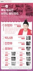 [ONE SHOT] 1월 예능 <!HS>방송인<!HE> 女 전성시대…1위 이영자, 2위 박나래