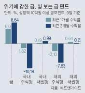 위기 닥칠수록 금펀드 반짝…3개월 수익률 8.6%