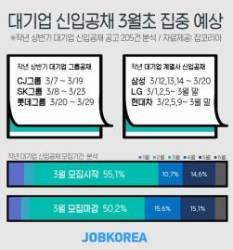 """""""대기업 입사지원 준비 서둘러라""""…대졸 신입공채 3월 집중"""