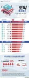 [ONE SHOT] 한국 토익성적 평균 676점…지난해 신입사원 평균은?