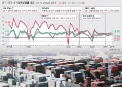 불황 한국, 세계성장률에 1%p나 뒤졌다