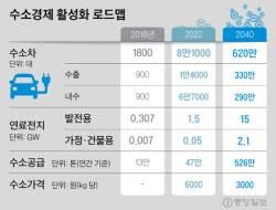 """수소경제 활성화 """"2040년 연 43조원, 42만개 일자리 창출"""""""