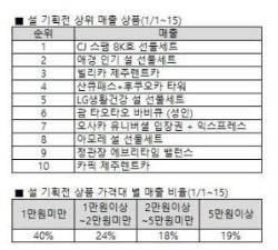 """위메프 """"설 기획전 매출 41% 여행 상품"""""""