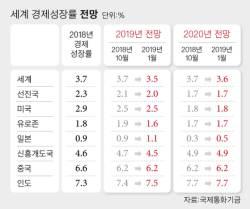 IMF, 세계 경제성장률 또 낮췄다…3.7%→3.5%
