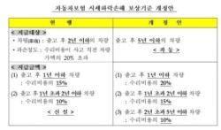 4월부터 '문콕' 복원수리비만…차보험 보상 기준 강화