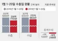 연초부터 수출 적신호…반도체 -29%, 선박 -41%