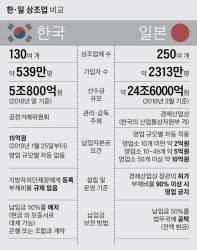 [<!HS>탐사J<!HE>] '상조 선진국' 일본선 부채비율 90% 넘으면 영업금지