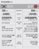 [탐사J] '상조 선진국' 일본선 부채비율 90% 넘으면 영업금지