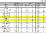 """4차 산업혁명시대, """"열정 같은 소리 하네""""…위기대처와 전문성 우선"""