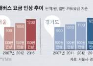 [단독] 서울·인천·경기 버스요금 200~300원 오른다