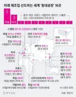 세계 제조업 이끌 '등대 공장' 16곳 중 한국 기업은 없어