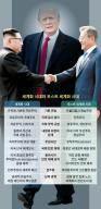 [임혁백의 퍼스펙티브] 트럼프, 북한도 미국 영향권 편입 노린다