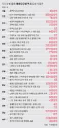 [취재일기] 일본 '다람쥐 도로' 비극 떠오르는 文정부의 <!HS>예타면제<!HE>