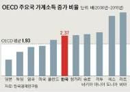 """한국 가계소득 비중 줄었다지만…""""증가폭은 30-50클럽 중 최고"""""""