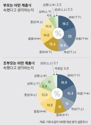 """대물림되는 빈곤…극빈층 10명 중 4명 """"조부모대부터 가난"""""""