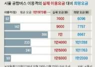 [단독]서울 공항버스 요금 10% 내린다