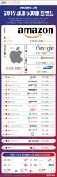 [ONE SHOT] 2019 세계 500대 브랜드 1위는 <!HS>아마존<!HE>…한국 기업 순위는?