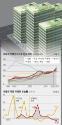 [심교언의 이코노믹스] 서울은 대기 수요 상존…작년 너무 올라 올해는 조정 관측
