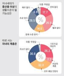 """기초수급자 10명 중 6명 """"자녀 중산층 될 가능성 없다"""""""