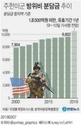 """""""유효기간 1년·1조300억대···방위비분담금, 10일 가서명"""""""