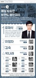 [ONE SHOT] 유재석, 2월 예능 방송인 브랜드 1위…2위 이영자