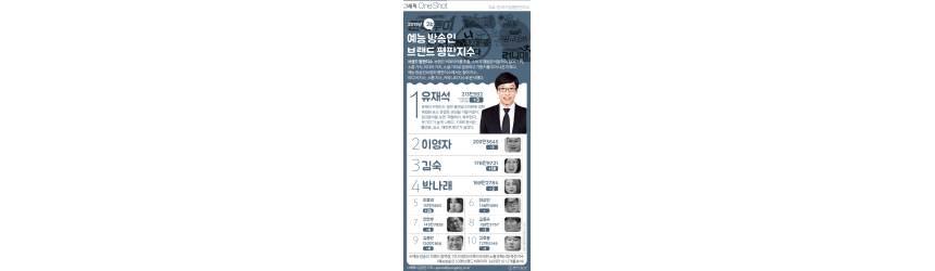 [ONE SHOT] <!HS>유재석<!HE>, 2월 예능 방송인 브랜드 1위…2위 이영자