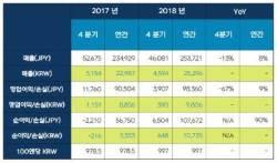 김정주의 넥슨, 사상 최대 실적…영업익 1조 육박, 이익률 39%