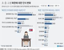 "[e글<!HS>중심<!HE>] 초중고생 ""북한은 협력 대상""...당신의 생각은?"
