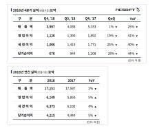 엔씨 작년 매출 1조7151억원…모바일 게임 전체 53%