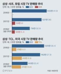 샤프에 일격 맞은 삼성TV···글로벌 4000만대 흔들리나