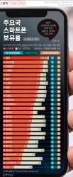 [ONE SHOT] 한국, 스마트폰 보유율 세계 1위…세대 간 격차도 최저