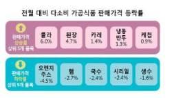 1월 콜라ㆍ된장 가격 상승…장바구니 구성 평균 12만2682원