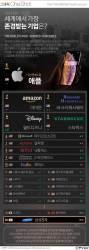 [ONE SHOT] 글로벌 기업인 선택 '존경하는 기업'…1위는 12년 연속 '애플'