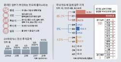 """""""120조 반도체 클러스터 경기도 용인에 짓자"""""""