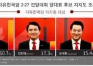 황교안, 한국당 지지층서 지지도 1위…60.7%로 크게 앞서