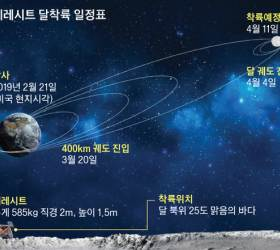 이스라엘 우주선 발사 성공…민간 <!HS>달<!HE> <!HS>탐사<!HE> 시대 열다