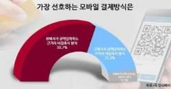 한국인이 선호하는 모바일 결제 사용방식 설문조사 발표