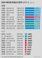 의원 후원금 상위 10명 중 8명이 민주당…1위 노웅래 3억2379만원