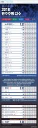 [ONE SHOT] 英 EIU, 167개국 민주주의 비교하니…한국은 세계 21위