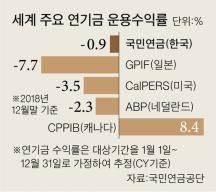 국민연금 작년 6조 까먹어…10년 만의 마이너스 수익률