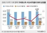 50대 가구 가처분소득, 금융위기 후 최대<!HS>폭<!HE> 감소